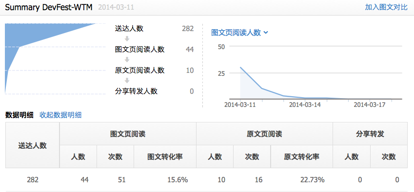 140414-wechat-analyze.png